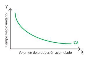 curva de aprendizaje y oposiciones