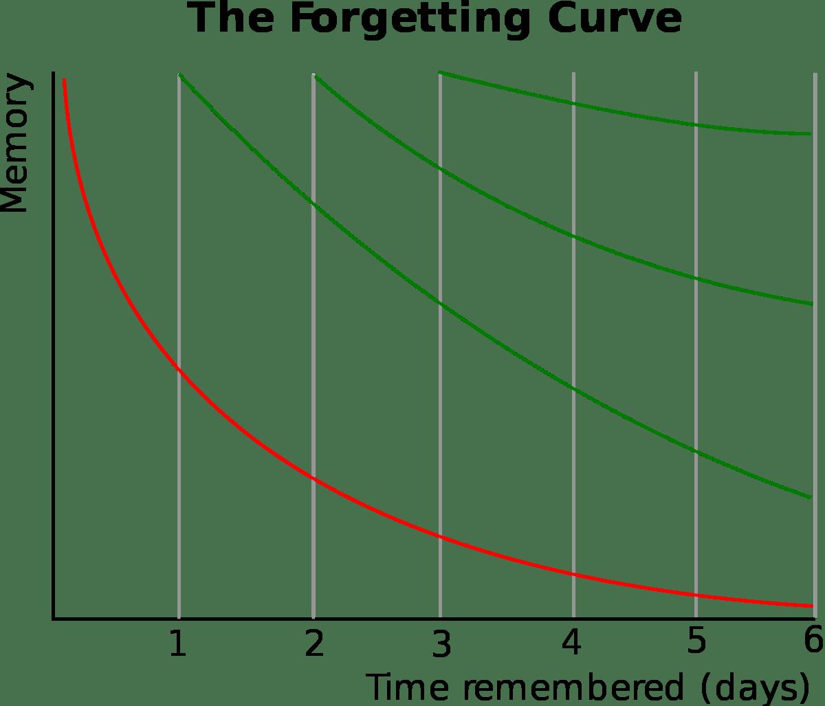 como afecta la curva del olvido en el estudio de una oposcion