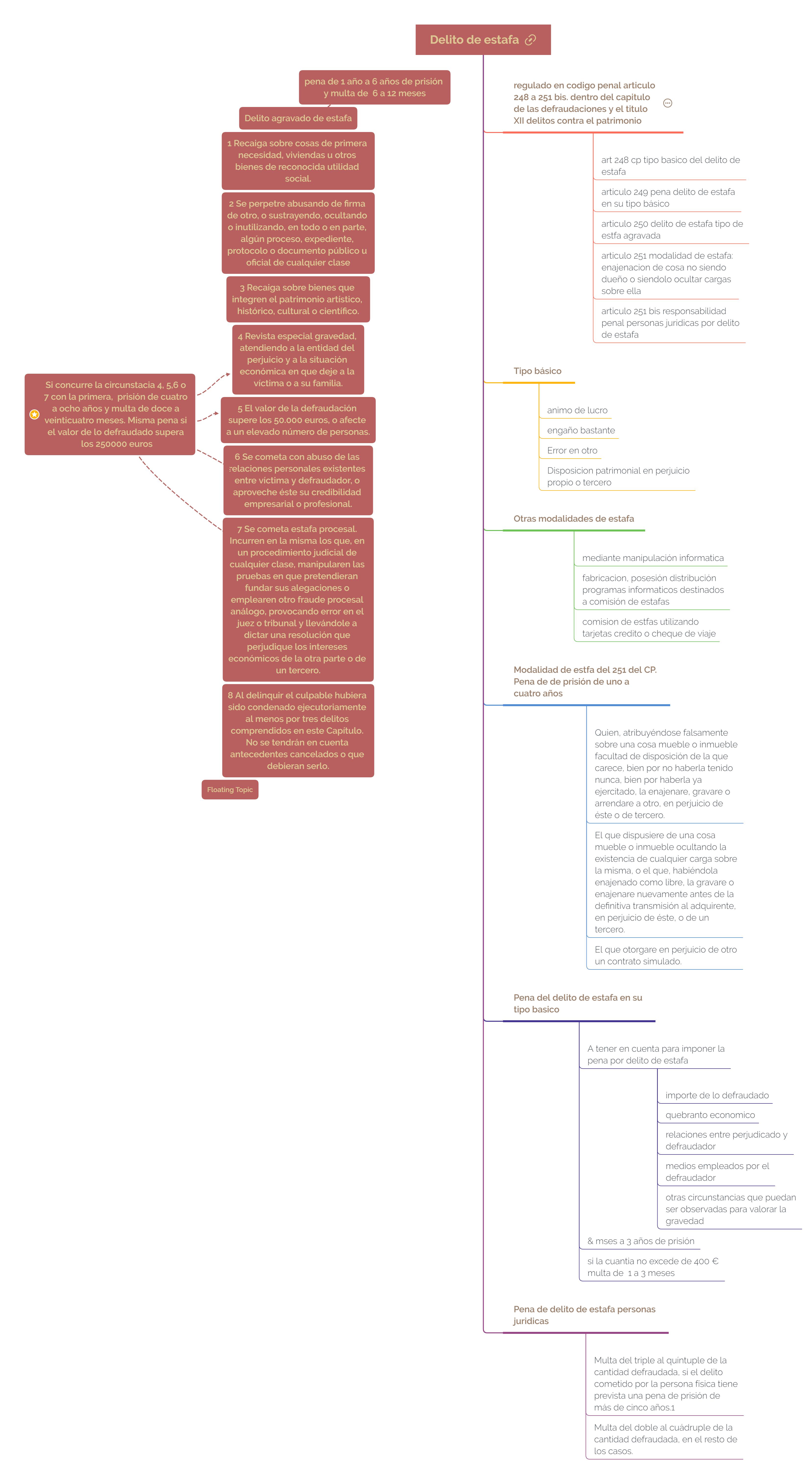 infografia esquema de el delito de estafa