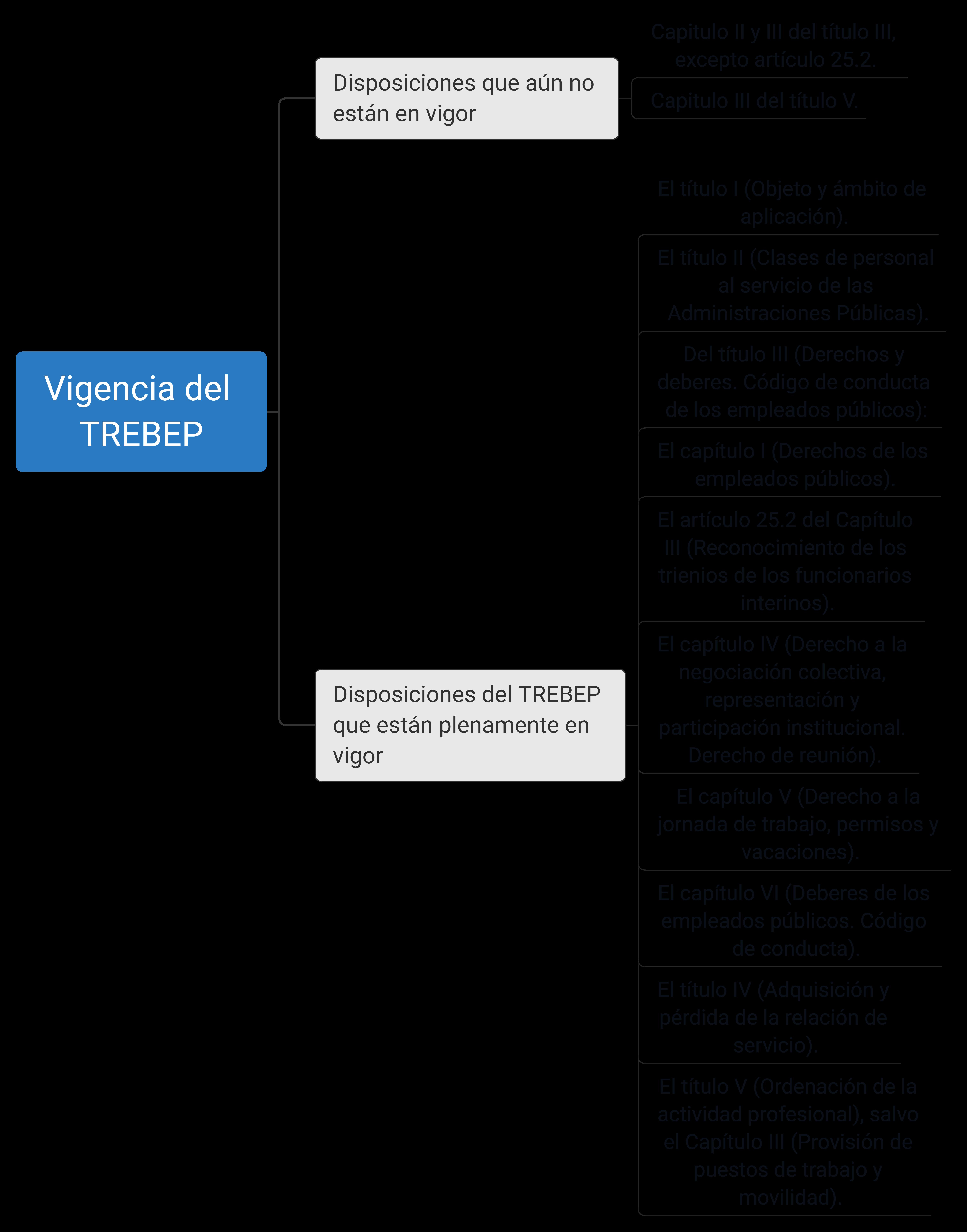 Esquema articulos en vigor del TREBEP