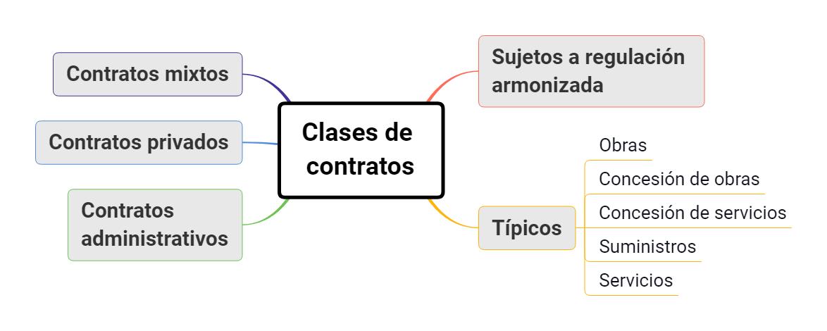 esquemas clases de contratos del sector publico