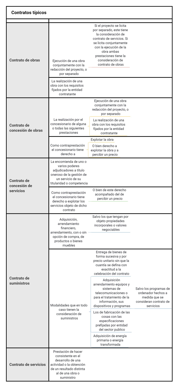 Mapas mentales de la ley de contratos del sector publico