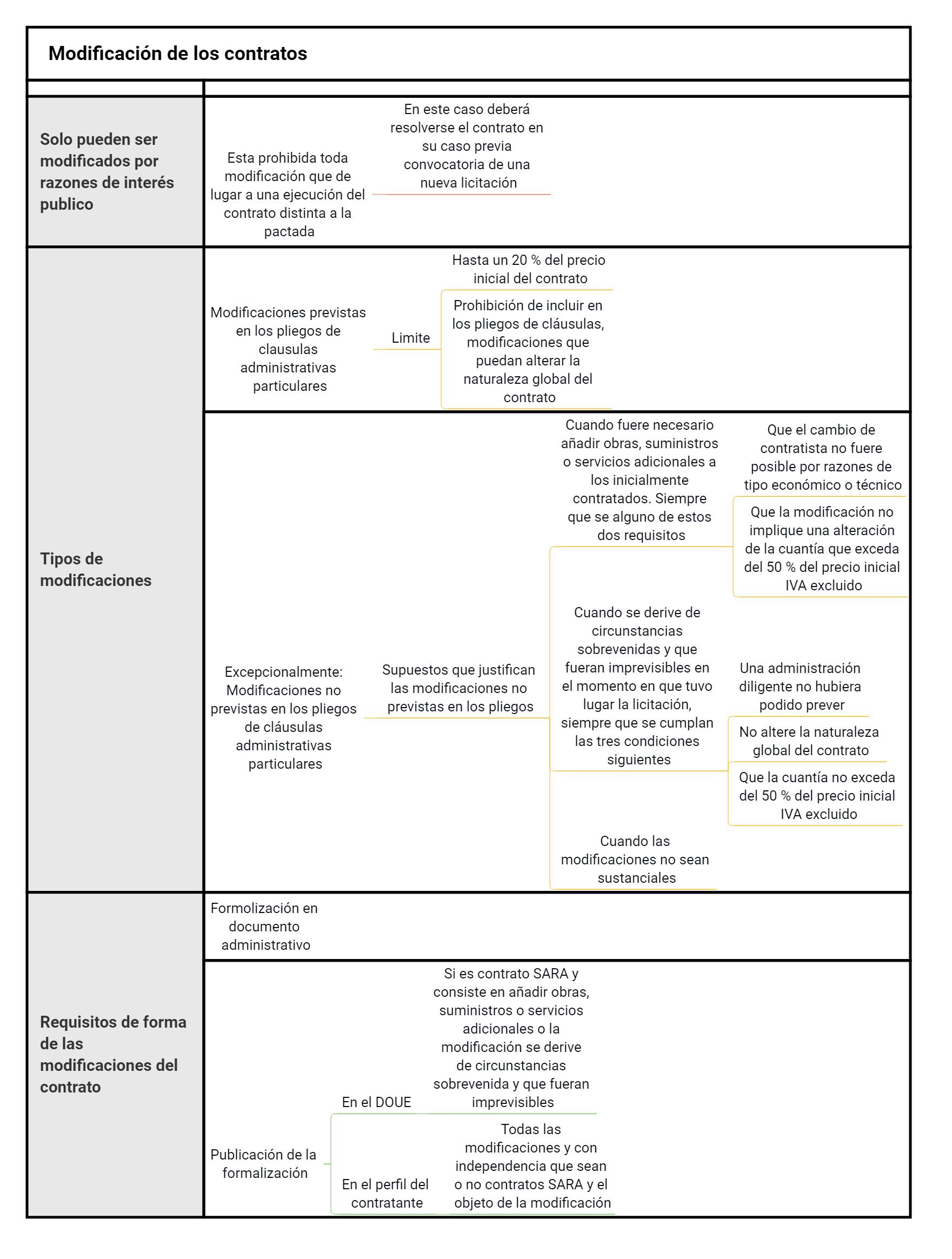 esquemas contratos del sector publico