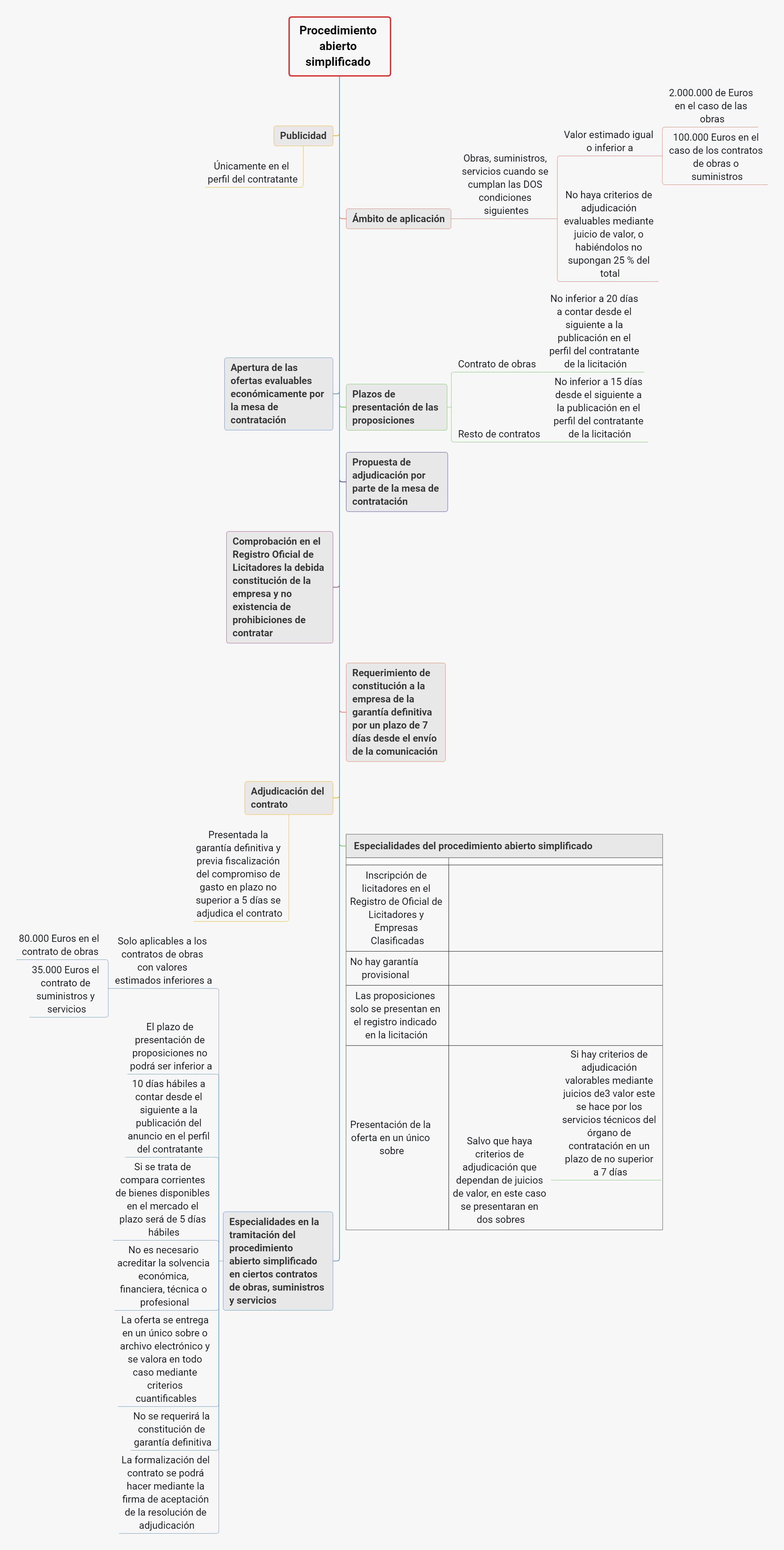 esquemas contratos administrativos