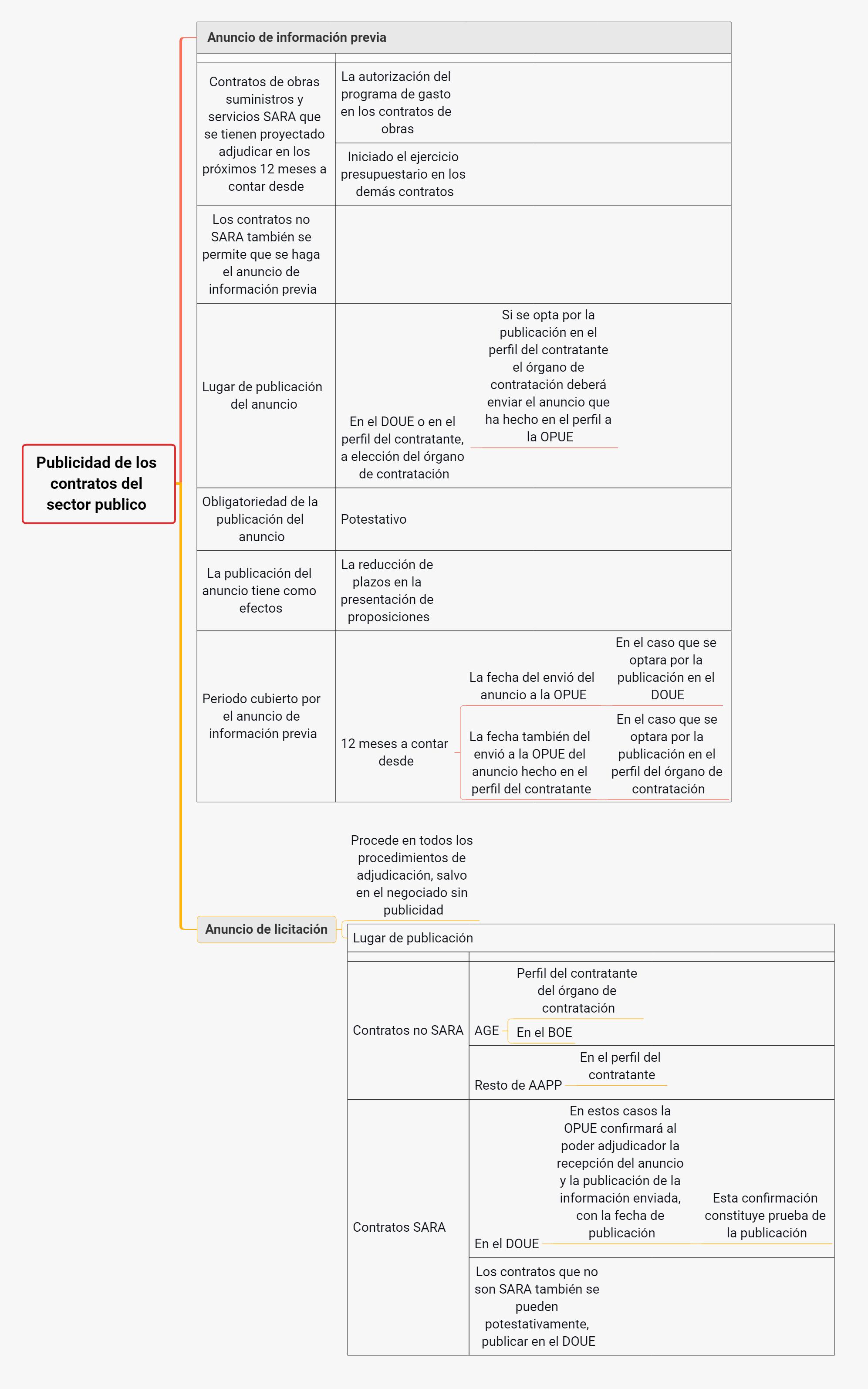 esquema publicidad de los contratos del sector publico