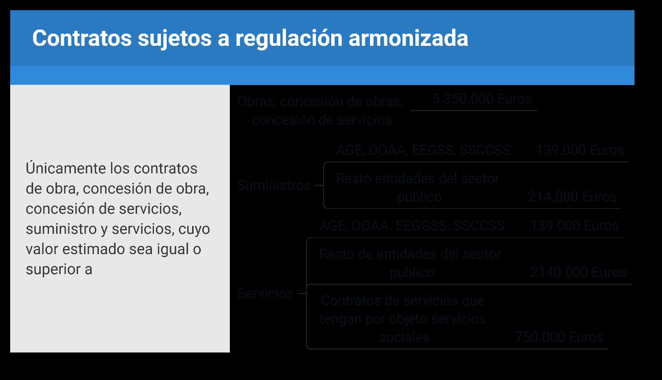 esquema umbrales mínimos contratos sujetos a regulación armonizada