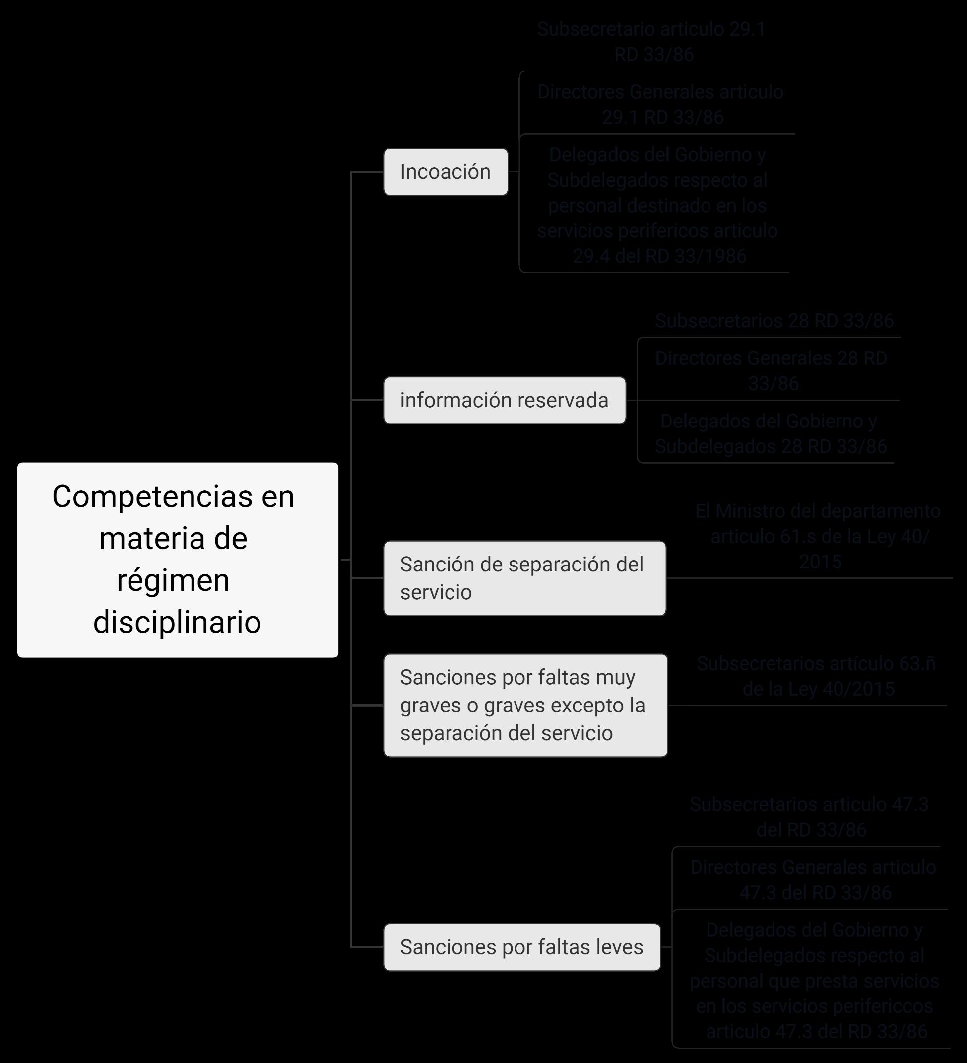 esquemas de funcion publica para las oposiciones a ayudante de instituciones penitenciarias