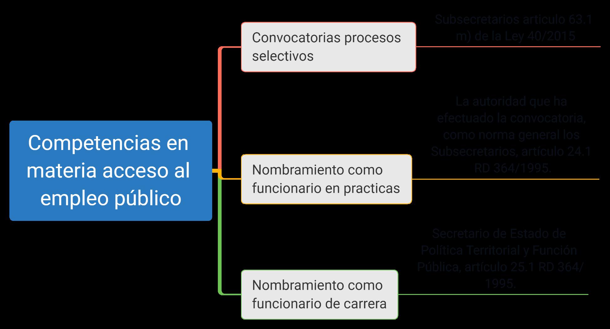 esquemas función pública oposiciones IIPP