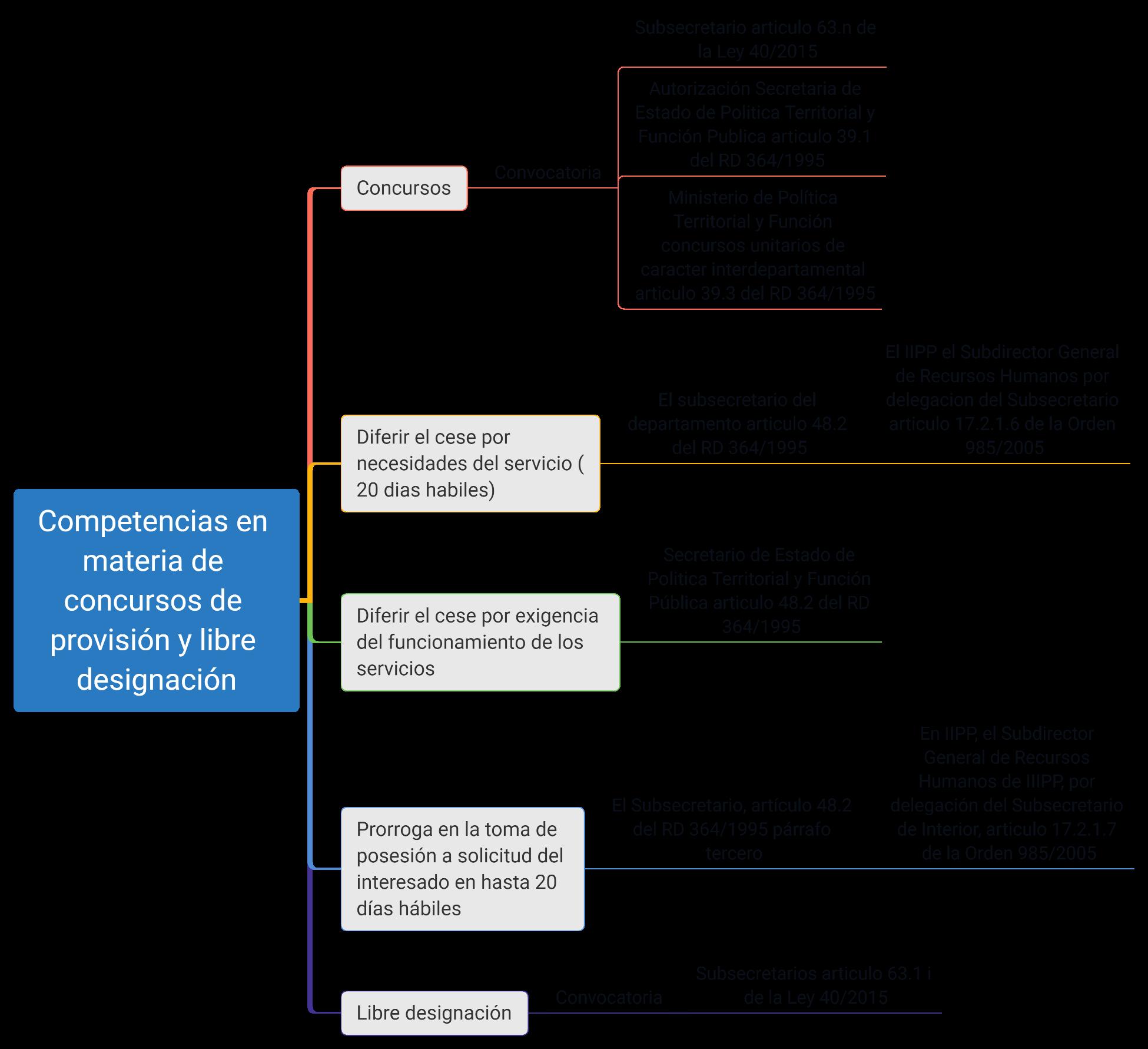 esquemas competencias AGE funcion publica