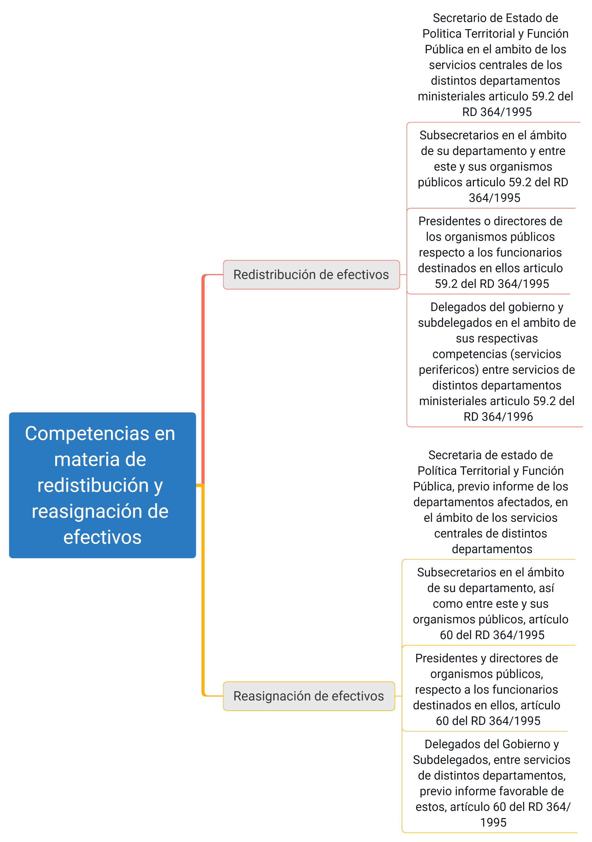 esquemas competencias funcion publica