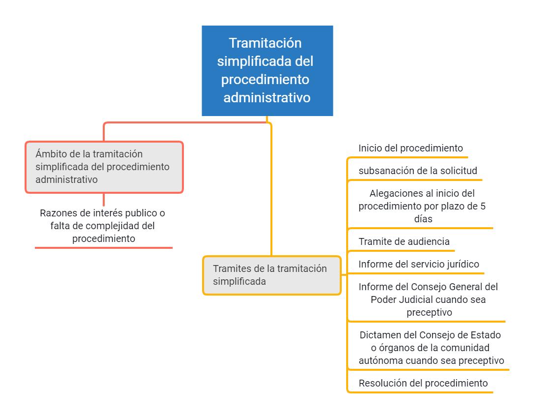 Esquema tramitación simplificada del procedimiento administrativo