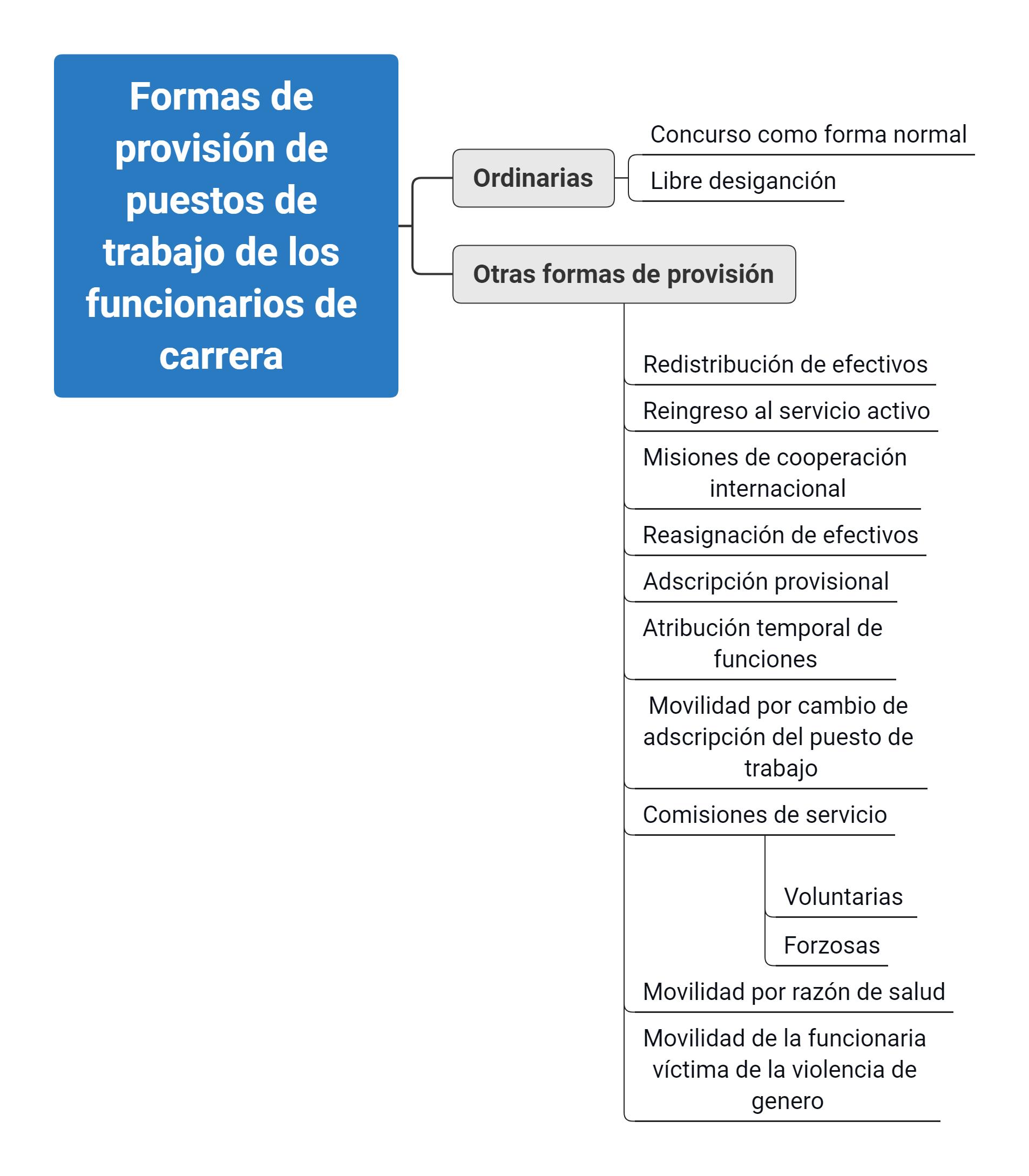 esquema Formas de provisión de puestos de trabajo de los funcionarios de carrera