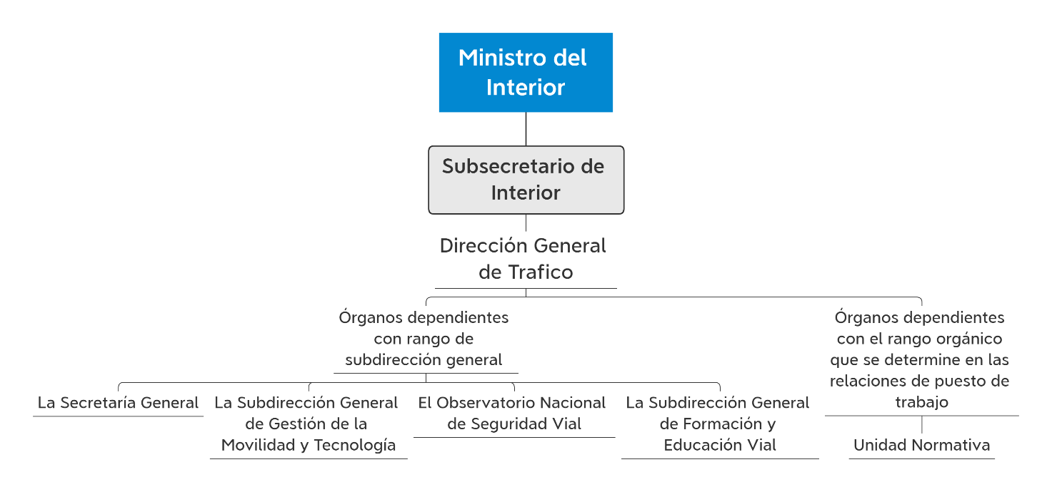 esquema estructura orgánica ministerio del interior