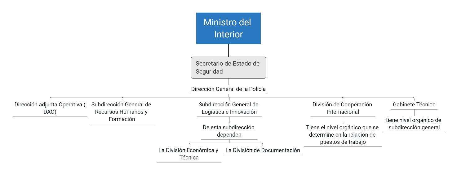 esquema ministerio del interior
