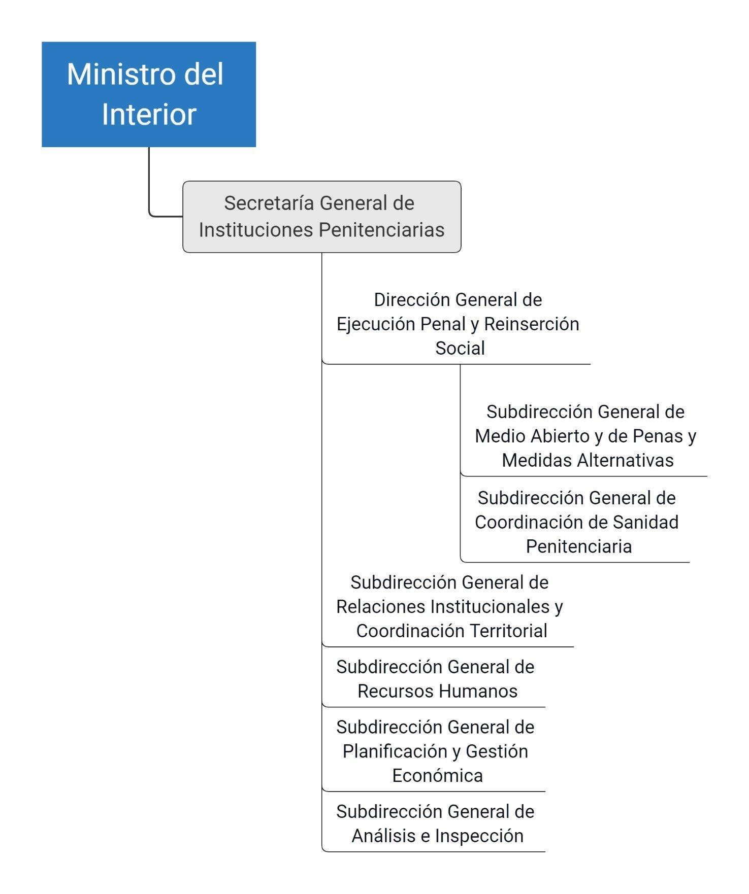 esquema de la secretaria general de instituciones penitenciarias