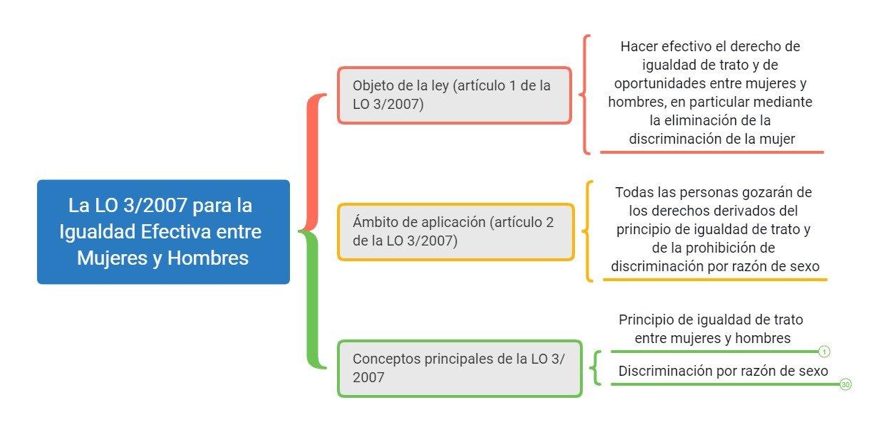 Esquemas LO 3/2007